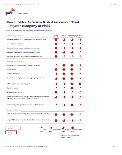Shareholder Activism: Are You Prepared? PwC Wants to Assess You